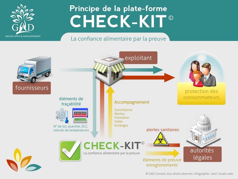 check-kit-infographie